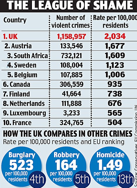http://www.bookwormroom.com/wp-content/uploads/2012/12/The-most-violent-country-in-Europe-Britain-is-also-worse-than-South-Africa-and-U.S.-Mail-Online-Mozilla-Firefox-1252012-91729-PM.bmp.jpg