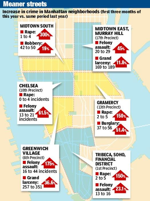 New York's meaner streets