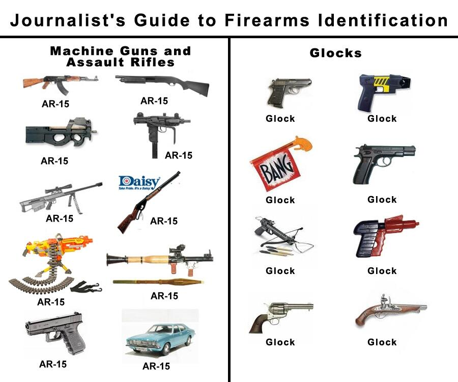 Journalists' guide to guns