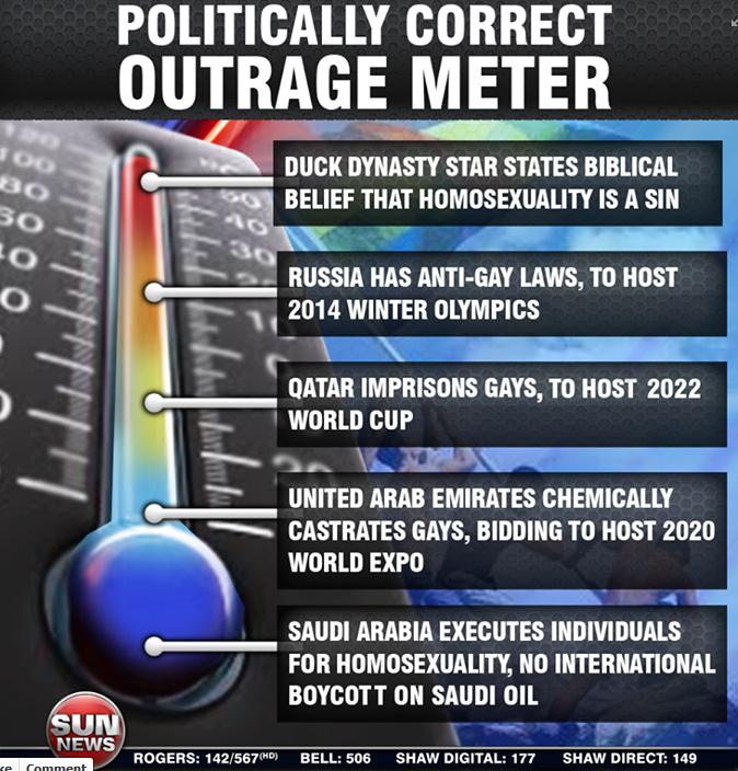 Politically correct outrage
