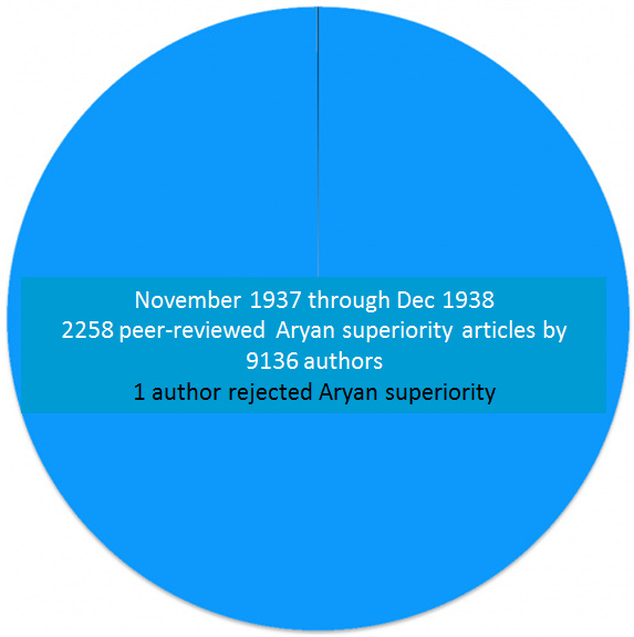 Aryan superiority chart