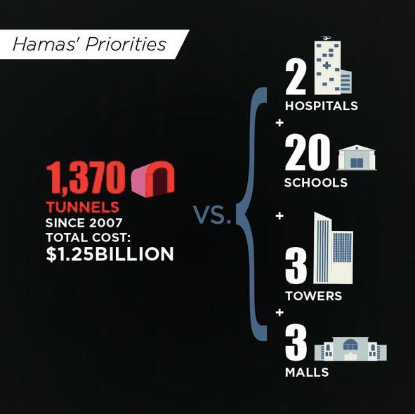 Hamas priorities
