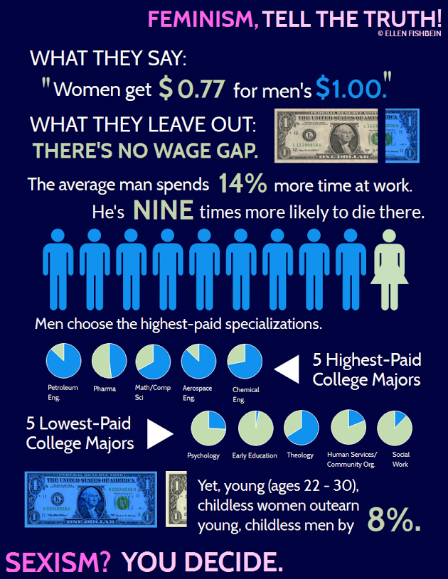 Women and the imaginary wage gap