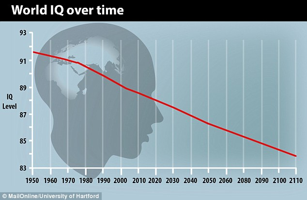 World IQ over time