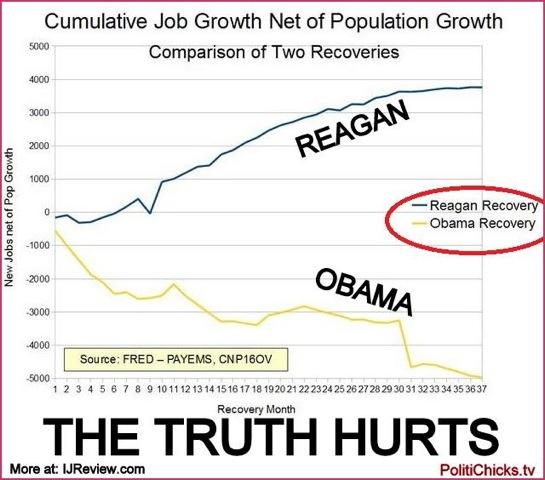 Chart of job growth under Obama vs Reagan