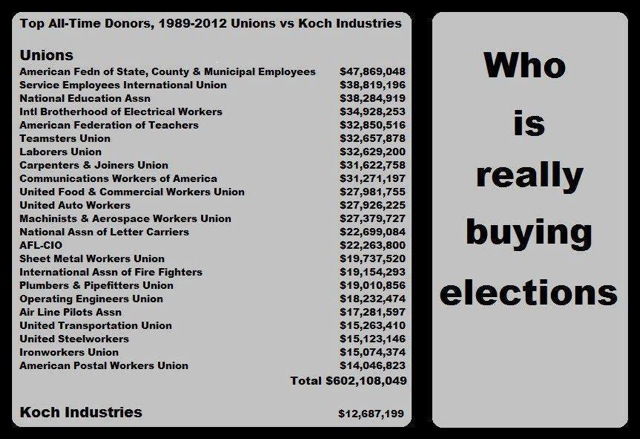 Unions v Koch Industries in donations