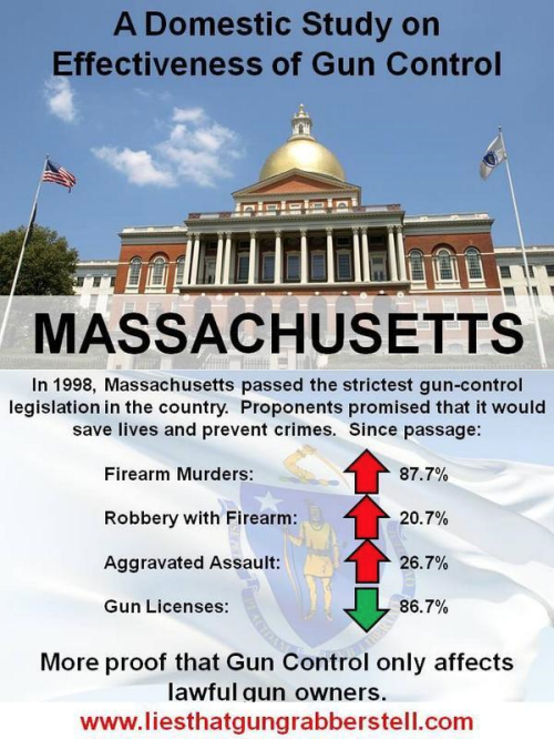 Crimes soar in Massachusetts when gun licenses not given out