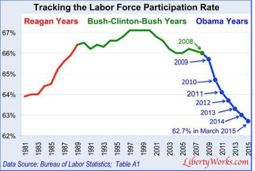Labor force participation under Obama