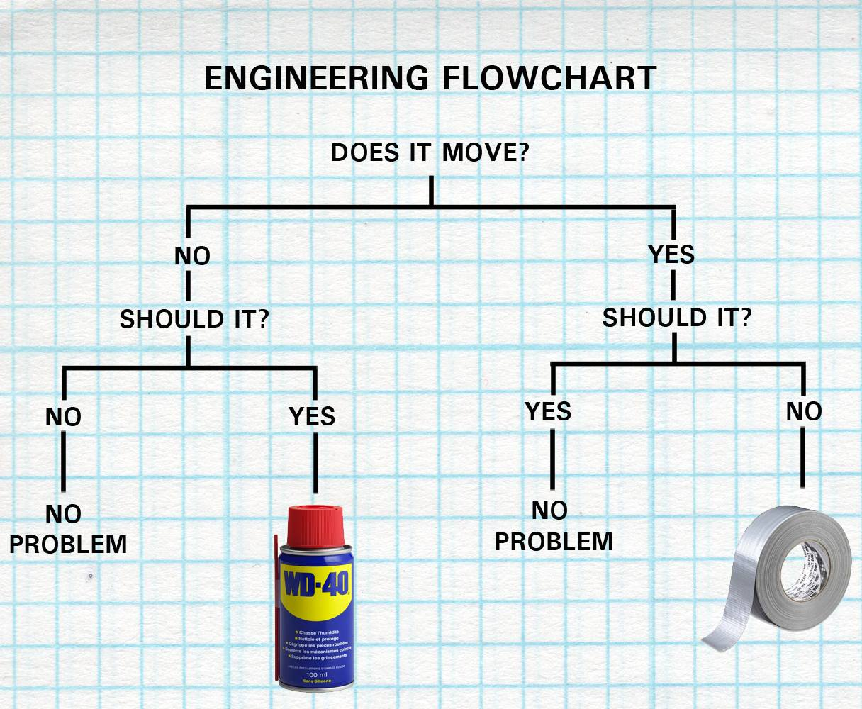 Engineering flow chart