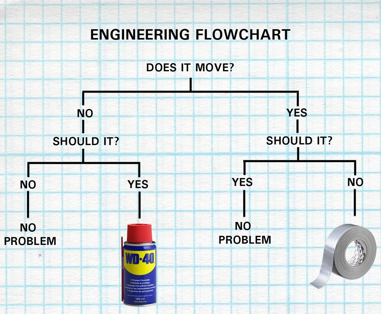 Engineering flow chart