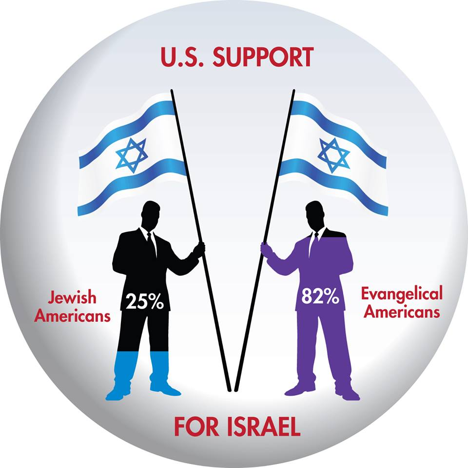 Jewish versus Evangelical support for Israel