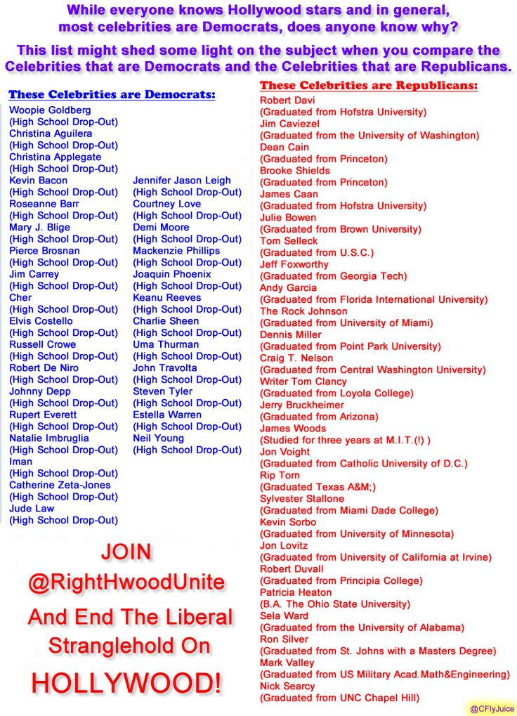 Liberal and conservative celebrities education