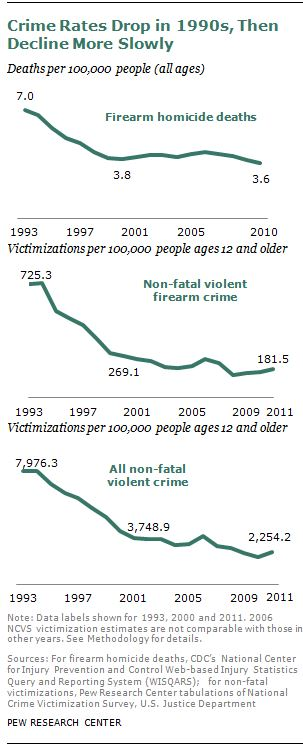 Pew research about decreased gun homicides