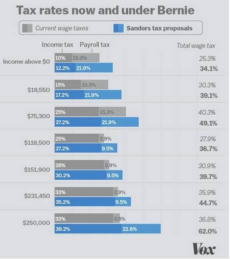Tax rates under Bernie