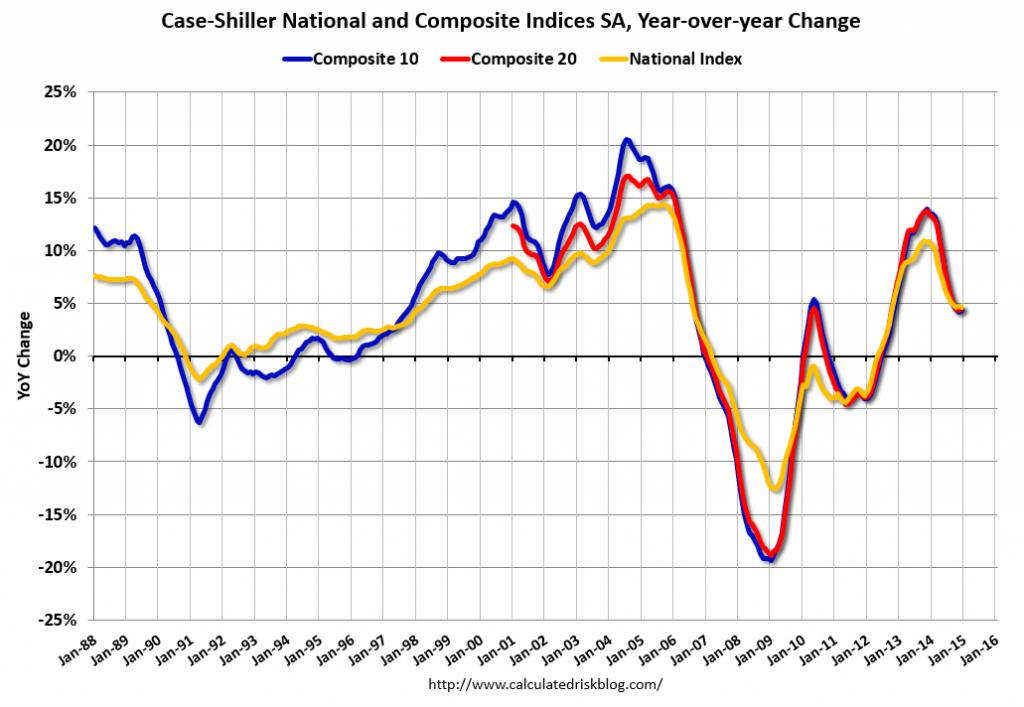 Market change over last eight years