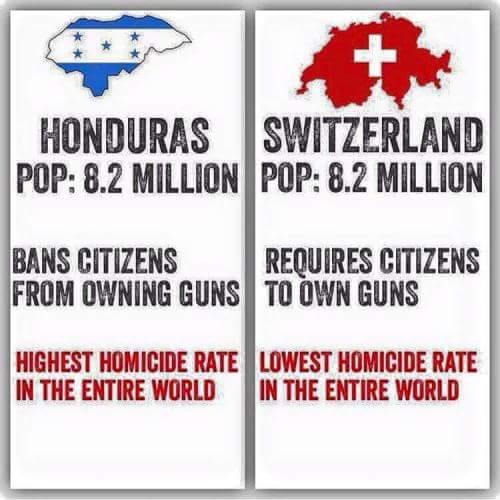 Guns Honduras v Switzerland