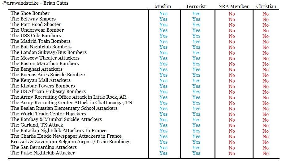 Islam Muslim terrorism over the years