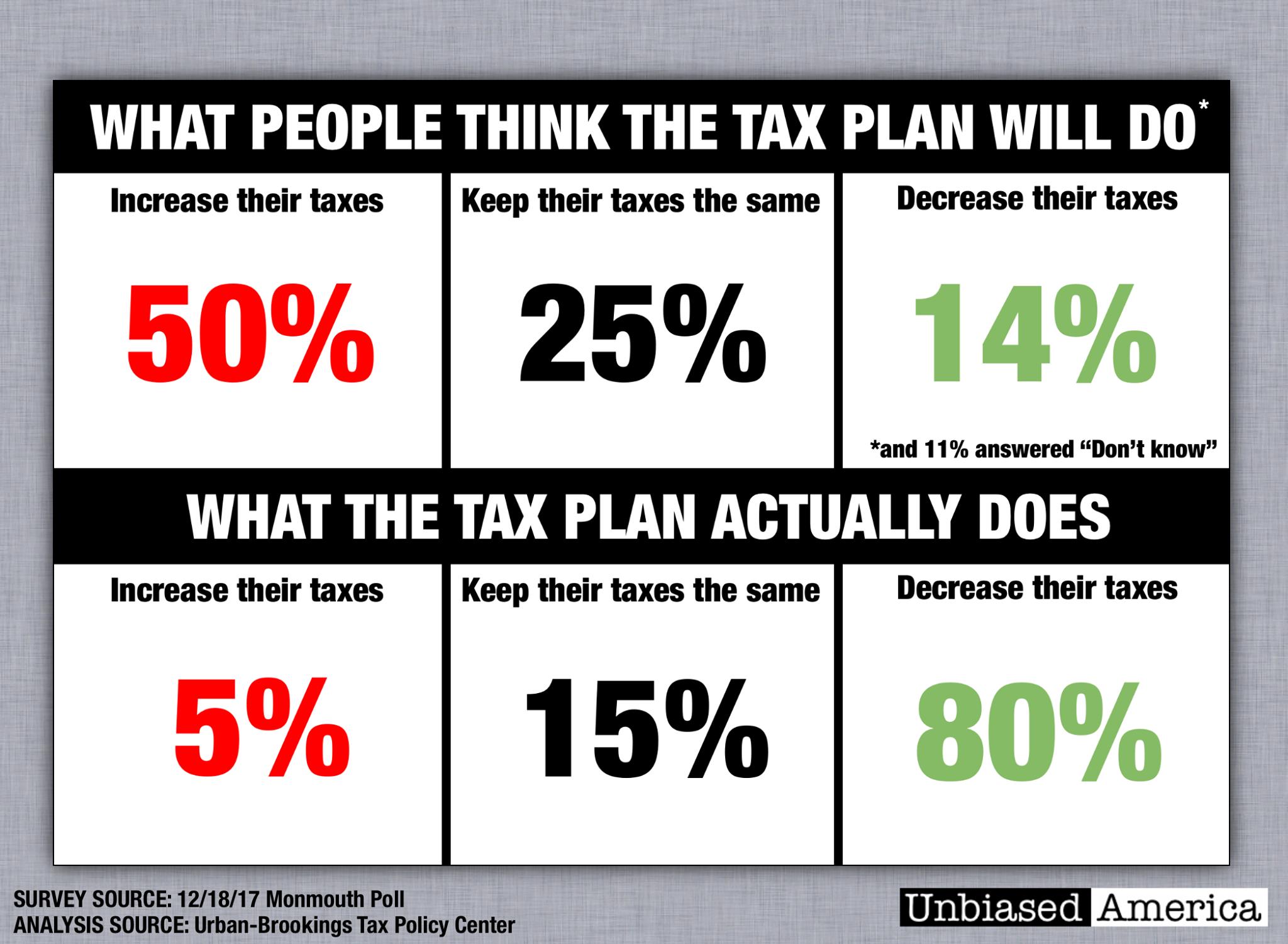 Tax Bill Tax Plan Tax Cuts